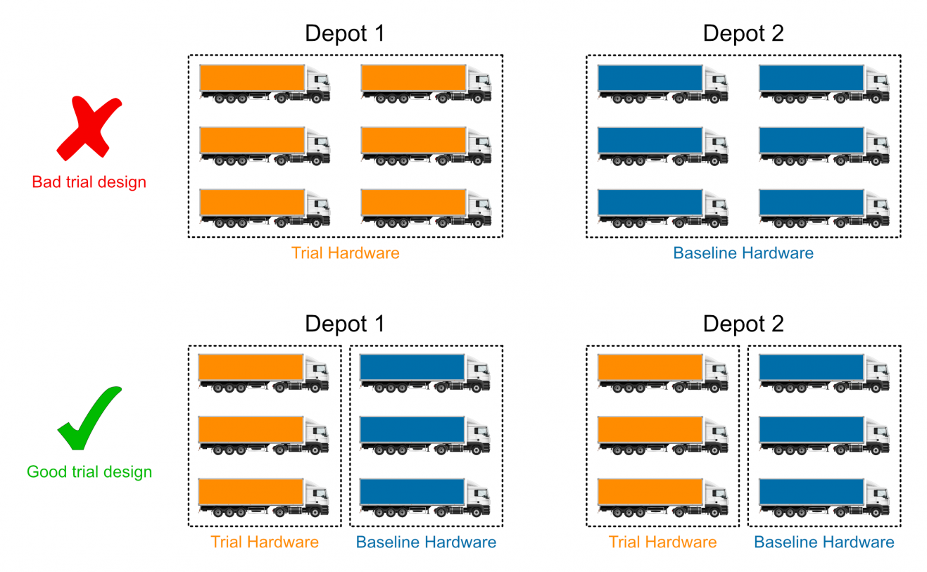Vehicle Grouping by depo - for effective fleet trials