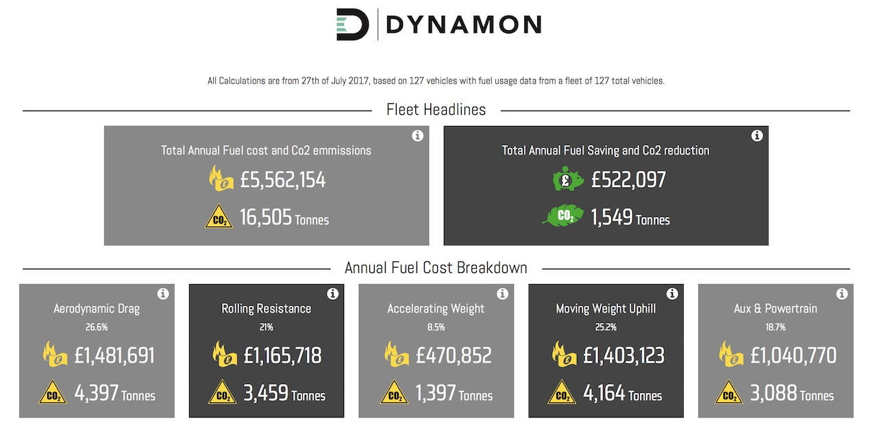 tyre analytics dashboard to optimise tyre choice for fleet trucks logistics haulage