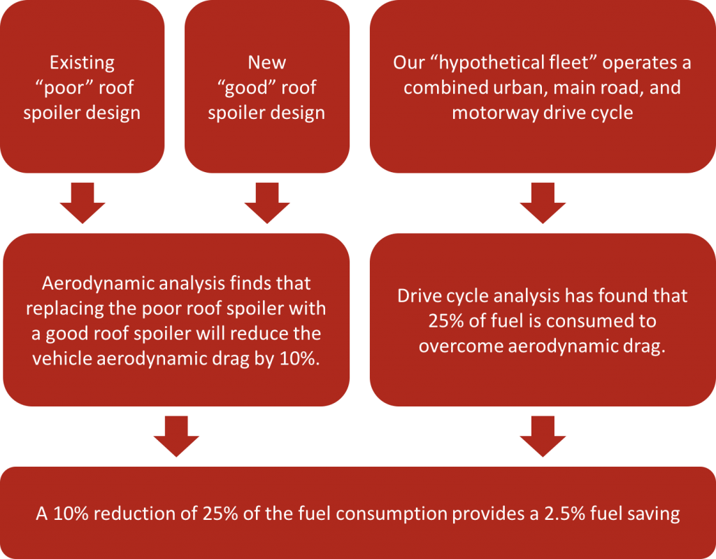 Aerodynamics Analytics Process